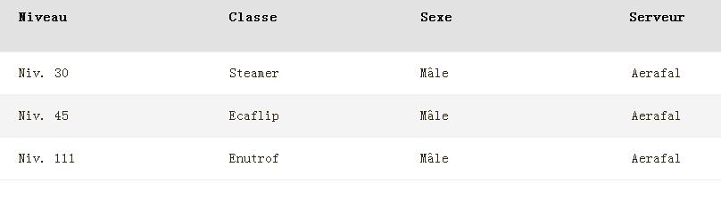 Wakfu::Items : Level:111 Class: Enutrof  Sex:Male  Server: Aerafal  Never Certified: yes