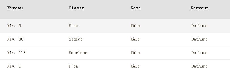 Wakfu::Items : Level:113 Class: Sacrieur  Sex:Male  Server: Dathura  Never Certified: yes